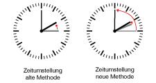 Uhren werden diesmal nur um eine Viertelstunde zurückgedreht